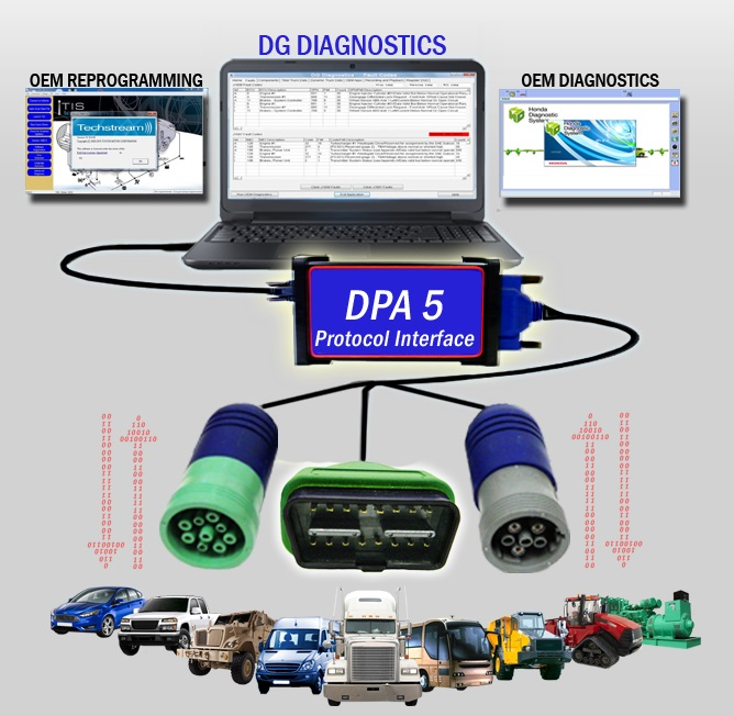 DPA-5 Heavy Truck Code Reader Software w/ 6,9 & 16-Pin
